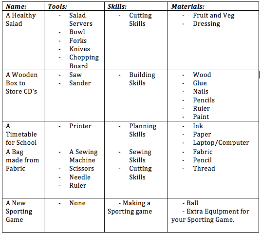 The Design Brief RollerCoaster Technology - Game design brief